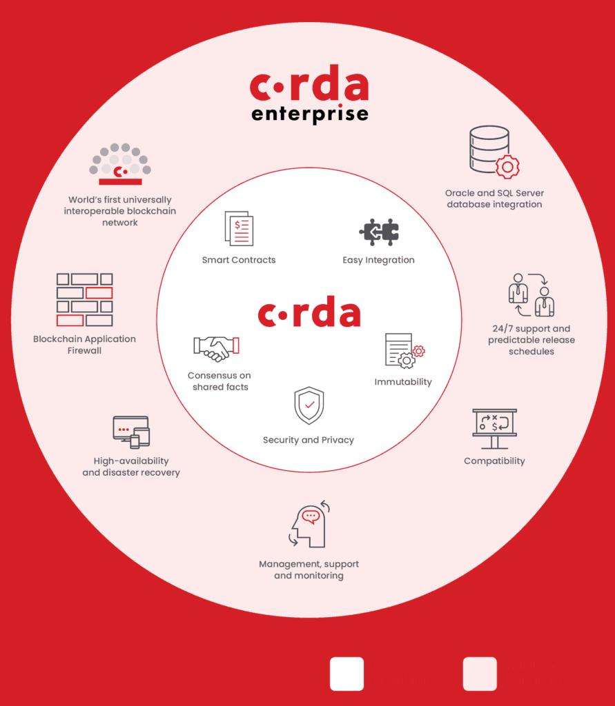 R3 Corda Blockchain